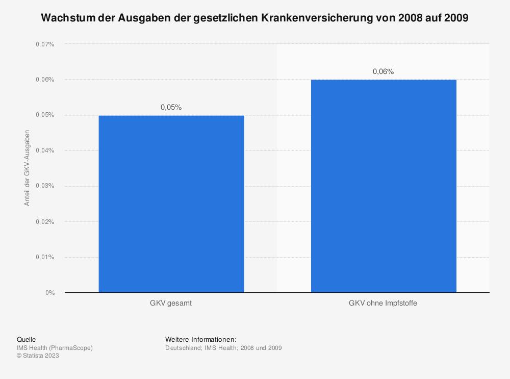 Statistik: Wachstum der Ausgaben der gesetzlichen Krankenversicherung von 2008 auf 2009 | Statista