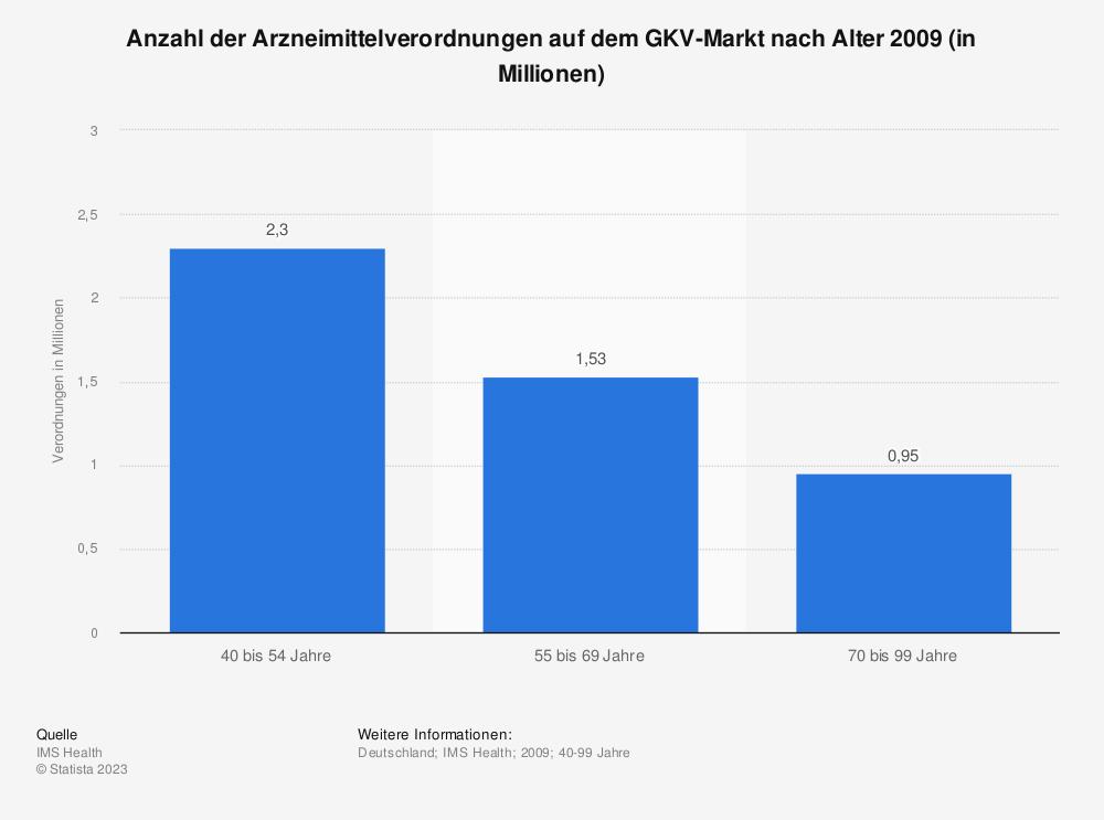 Statistik: Anzahl der Arzneimittelverordnungen auf dem GKV-Markt nach Alter 2009 (in Millionen) | Statista