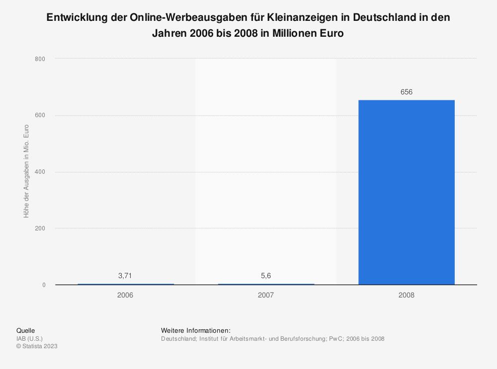 Statistik: Entwicklung der Online-Werbeausgaben für Kleinanzeigen in Deutschland in den Jahren 2006 bis 2008 in Millionen Euro | Statista