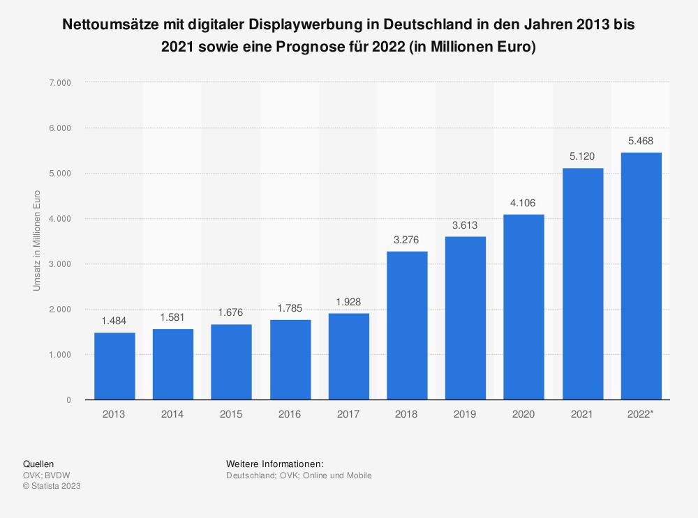 Statistik: Nettoumsätze mit digitaler Werbung in Deutschland in den Jahren 2013 bis 2018 sowie eine Prognose für 2019 (in Millionen Euro) | Statista