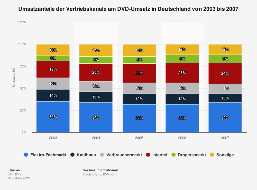 Statistik: Umsatzanteile der Vertriebskanäle am DVD-Umsatz in Deutschland von 2003 bis 2007 | Statista