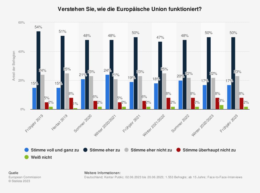 Statistik: Verstehen Sie, wie die Europäische Union funktioniert? | Statista