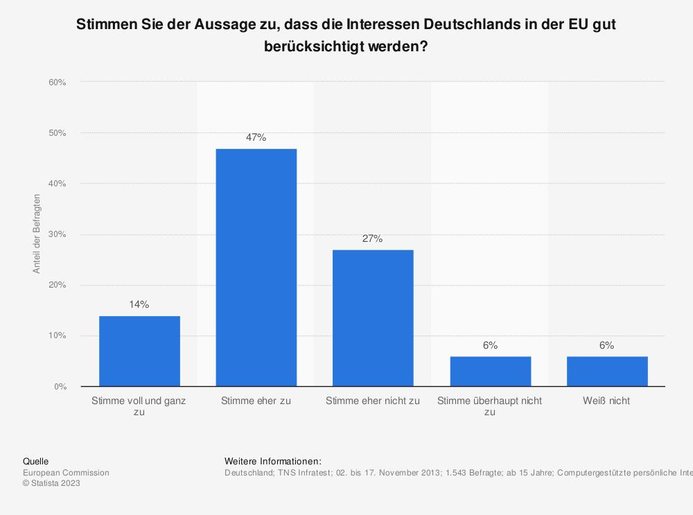 Statistik: Stimmen Sie der Aussage zu, dass die Interessen Deutschlands in der EU gut berücksichtigt werden? | Statista