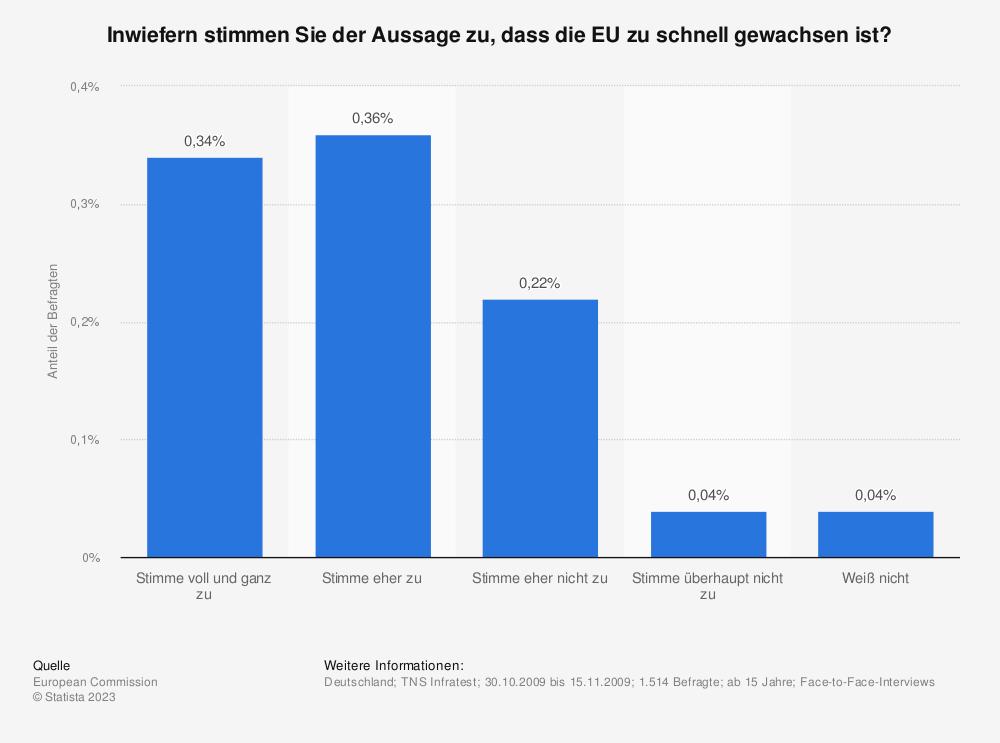 Statistik: Inwiefern stimmen Sie der Aussage zu, dass die EU zu schnell gewachsen ist? | Statista
