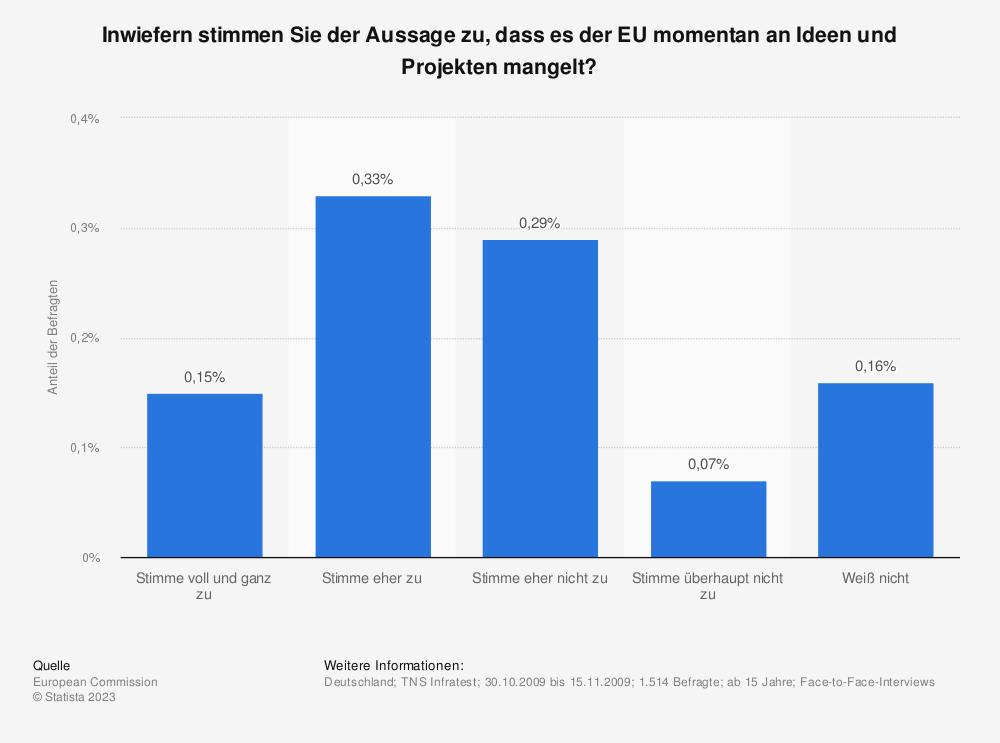 Statistik: Inwiefern stimmen Sie der Aussage zu, dass es der EU momentan an Ideen und Projekten mangelt?   Statista