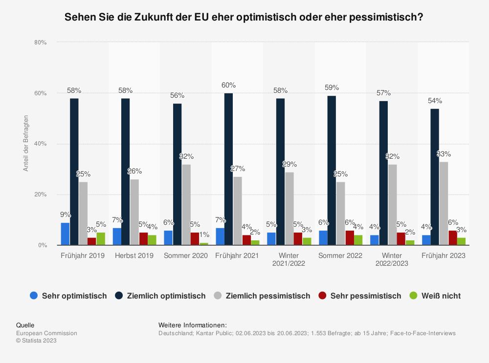 Statistik: Sehen Sie die Zukunft der EU eher optimistisch oder eher pessimistisch? | Statista