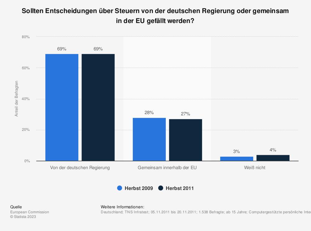 Statistik: Sollten Entscheidungen über Steuern von der deutschen Regierung oder gemeinsam in der EU gefällt werden? | Statista