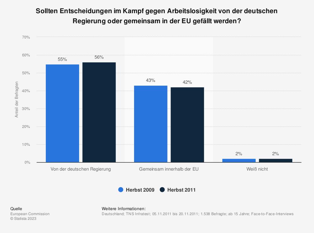 Statistik: Sollten Entscheidungen im Kampf gegen Arbeitslosigkeit von der deutschen Regierung oder gemeinsam in der EU gefällt werden? | Statista