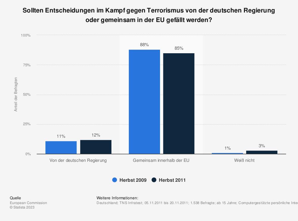 Statistik: Sollten Entscheidungen im Kampf gegen Terrorismus von der deutschen Regierung oder gemeinsam in der EU gefällt werden? | Statista