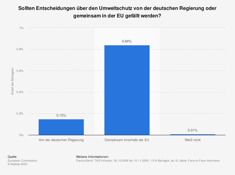 Statistik: Sollten Entscheidungen über den Umweltschutz von der deutschen Regierung oder gemeinsam in der EU gefällt werden? | Statista