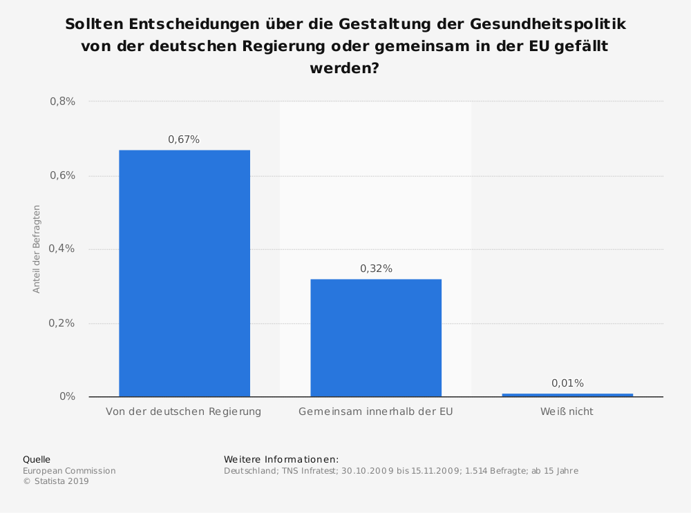 Statistik: Sollten Entscheidungen über die Gestaltung der Gesundheitspolitik von der deutschen Regierung oder gemeinsam in der EU gefällt werden? | Statista