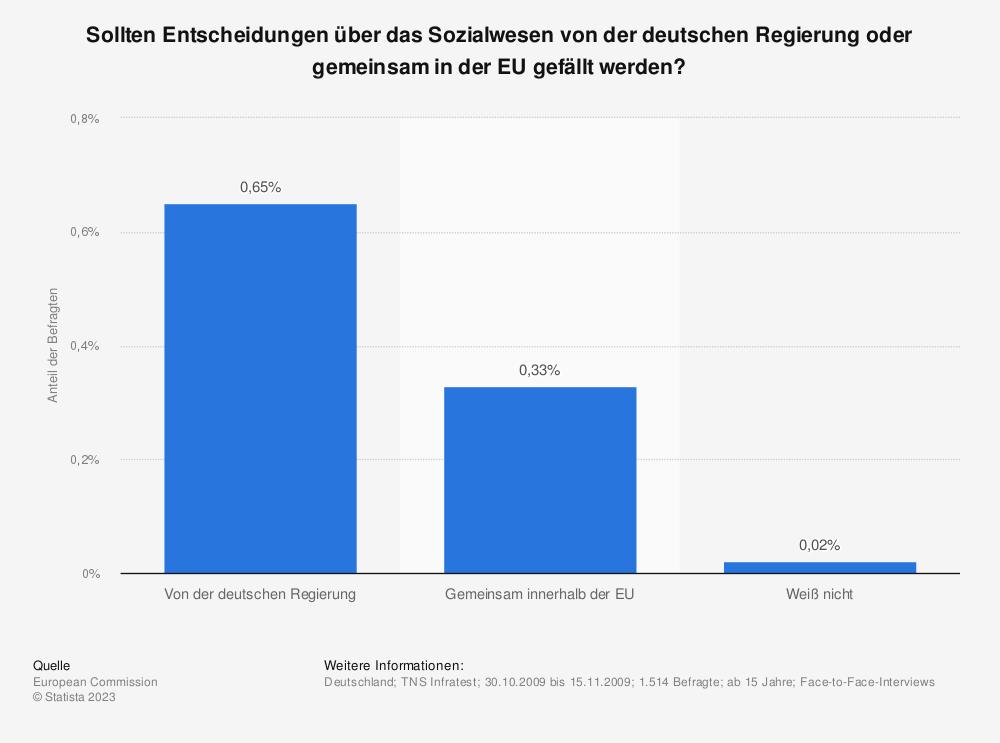 Statistik: Sollten Entscheidungen über das Sozialwesen von der deutschen Regierung oder gemeinsam in der EU gefällt werden? | Statista