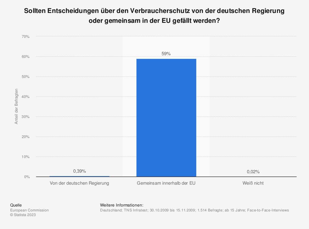 Statistik: Sollten Entscheidungen über den Verbraucherschutz von der deutschen Regierung oder gemeinsam in der EU gefällt werden? | Statista