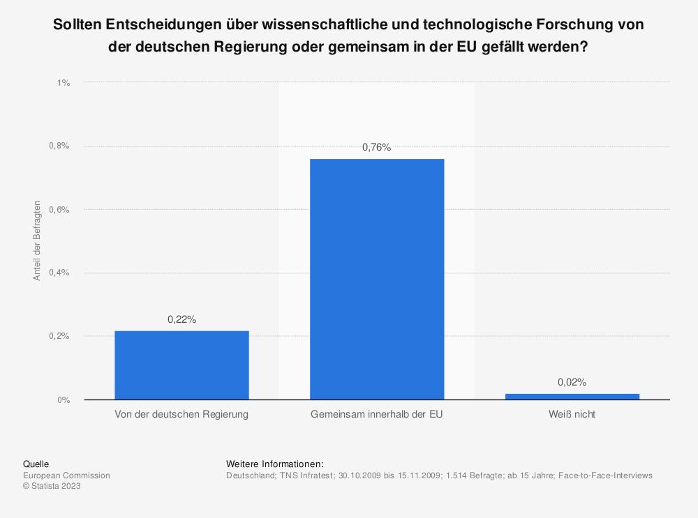 Statistik: Sollten Entscheidungen über wissenschaftliche und technologische Forschung von der deutschen Regierung oder gemeinsam in der EU gefällt werden? | Statista