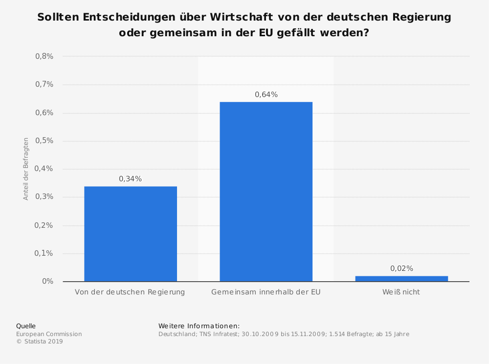 Statistik: Sollten Entscheidungen über Wirtschaft von der deutschen Regierung oder gemeinsam in der EU gefällt werden? | Statista