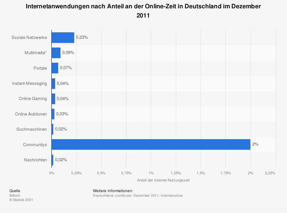 Statistik: Internetanwendungen nach Anteil an der Online-Zeit in Deutschland im Dezember 2011 | Statista