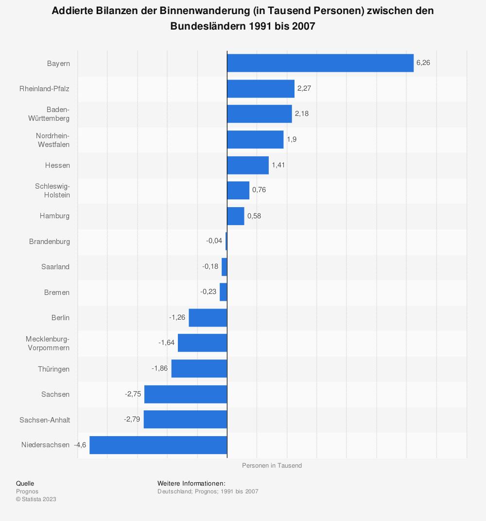 Statistik: Addierte Bilanzen der Binnenwanderung (in Tausend Personen) zwischen den Bundesländern 1991 bis 2007 | Statista