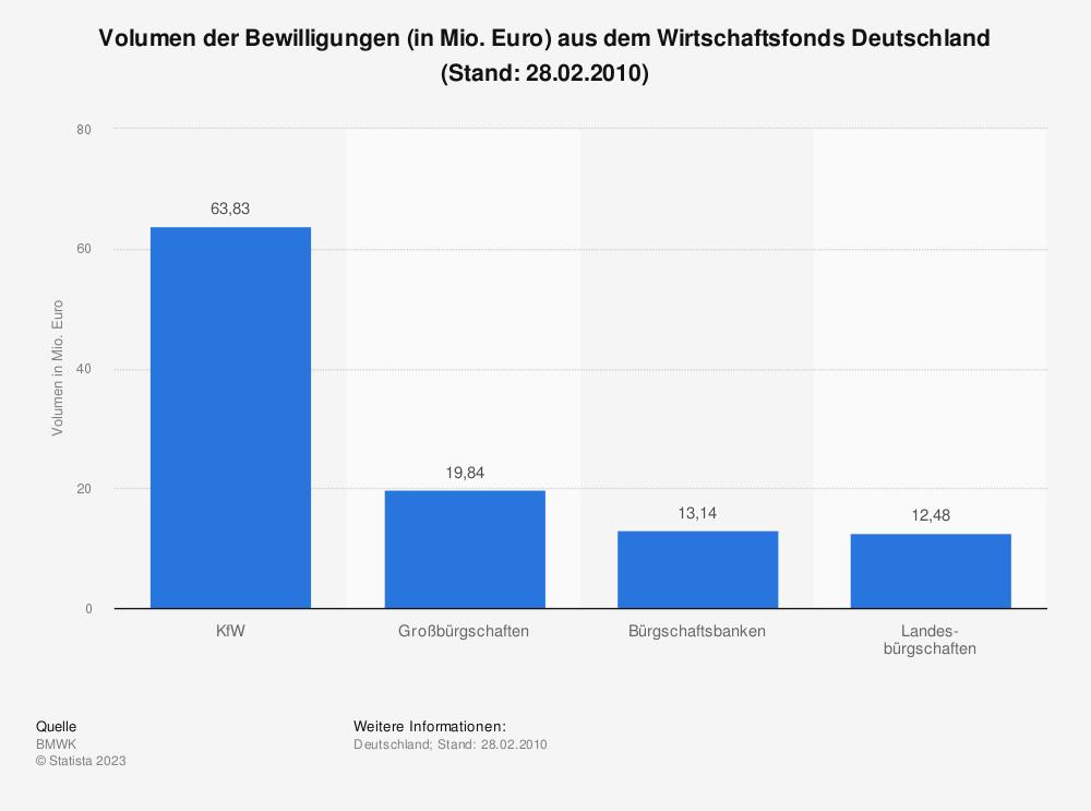 Statistik: Volumen der Bewilligungen (in Mio. Euro) aus dem Wirtschaftsfonds Deutschland (Stand: 28.02.2010) | Statista