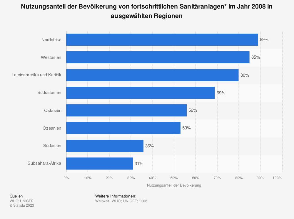 Statistik: Nutzungsanteil der Bevölkerung von fortschrittlichen Sanitäranlagen* im Jahr 2008 in ausgewählten Regionen | Statista