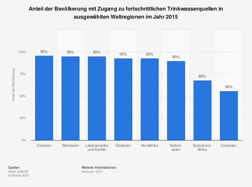 Statistik: Anteil der Bevölkerung mit Zugang zu fortschrittlichen Trinkwasserquellen in ausgewählten Weltregionen im Jahr 2015 | Statista