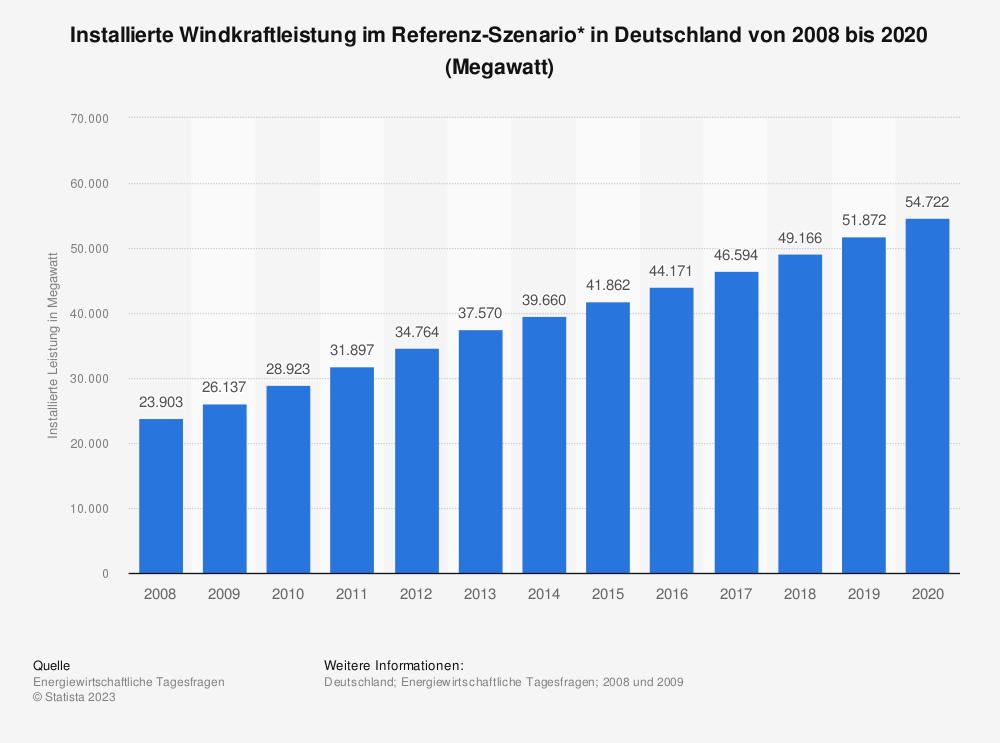 Statistik: Installierte Windkraftleistung im Referenz-Szenario* in Deutschland von 2008 bis 2020 (Megawatt)  | Statista