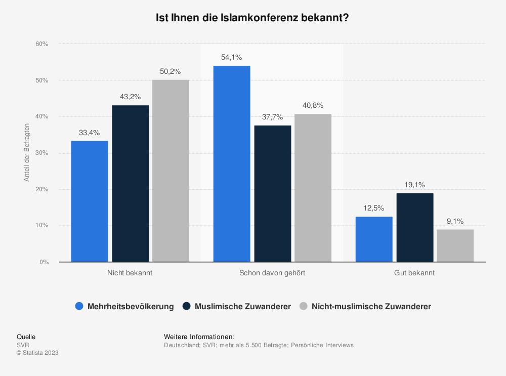 Statistik: Ist Ihnen die Islamkonferenz bekannt? | Statista