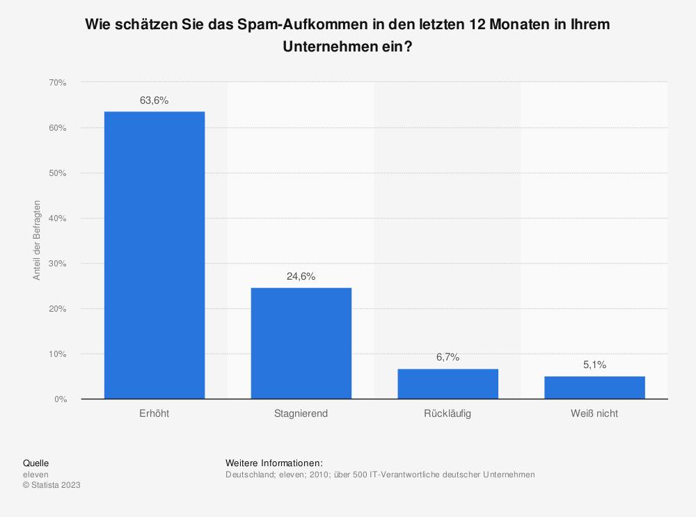Statistik: Wie schätzen Sie das Spam-Aufkommen in den letzten 12 Monaten in Ihrem Unternehmen ein? | Statista