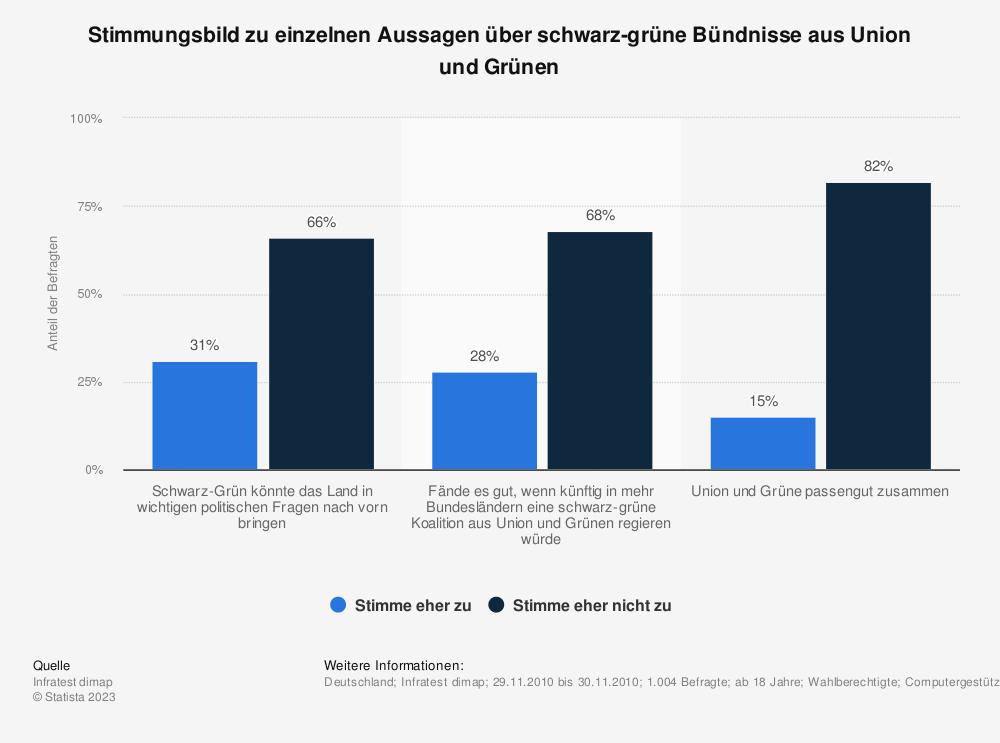 Statistik: Stimmungsbild zu einzelnen Aussagen über schwarz-grüne Bündnisse aus Union und Grünen | Statista