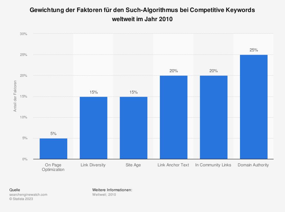 Statistik: Gewichtung der Faktoren für den Such-Algorithmus bei Competitive Keywords weltweit im Jahr 2010 | Statista