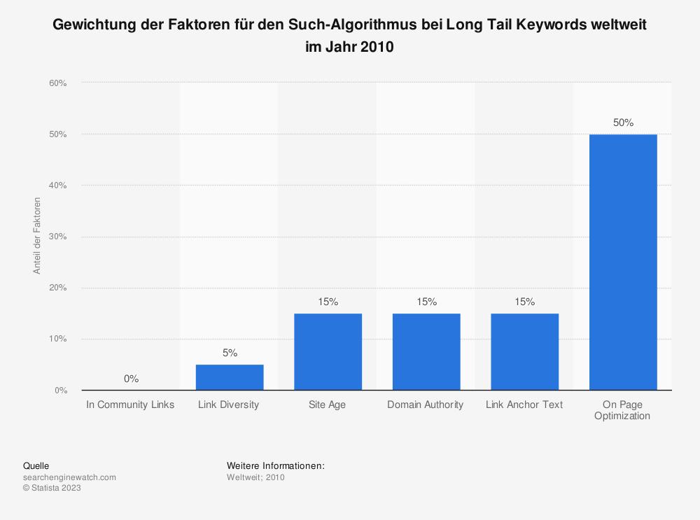 Statistik: Gewichtung der Faktoren für den Such-Algorithmus bei Long Tail Keywords weltweit im Jahr 2010 | Statista