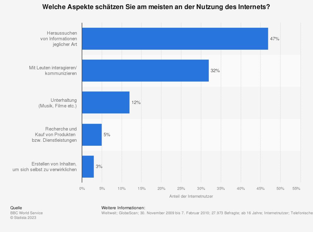 Statistik: Welche Aspekte schätzen Sie am meisten an der Nutzung des Internets? | Statista