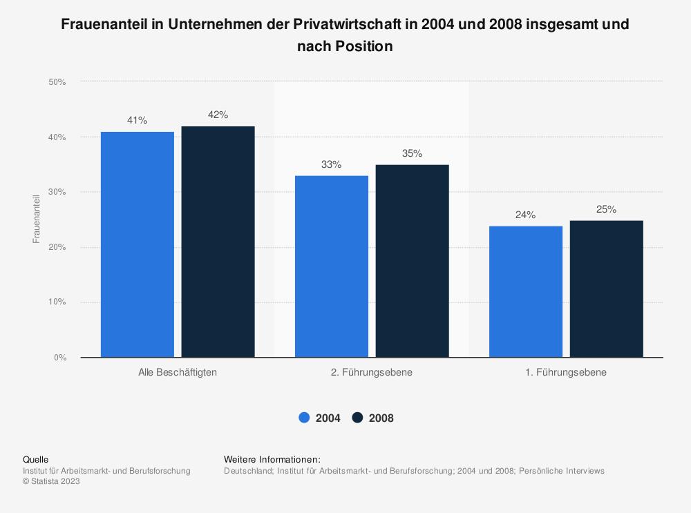 Statistik: Frauenanteil in Unternehmen der Privatwirtschaft in 2004 und 2008 insgesamt und nach Position | Statista
