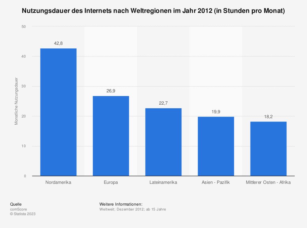 Statistik: Nutzungsdauer des Internets nach Weltregionen im Jahr 2012 (in Stunden pro Monat) | Statista
