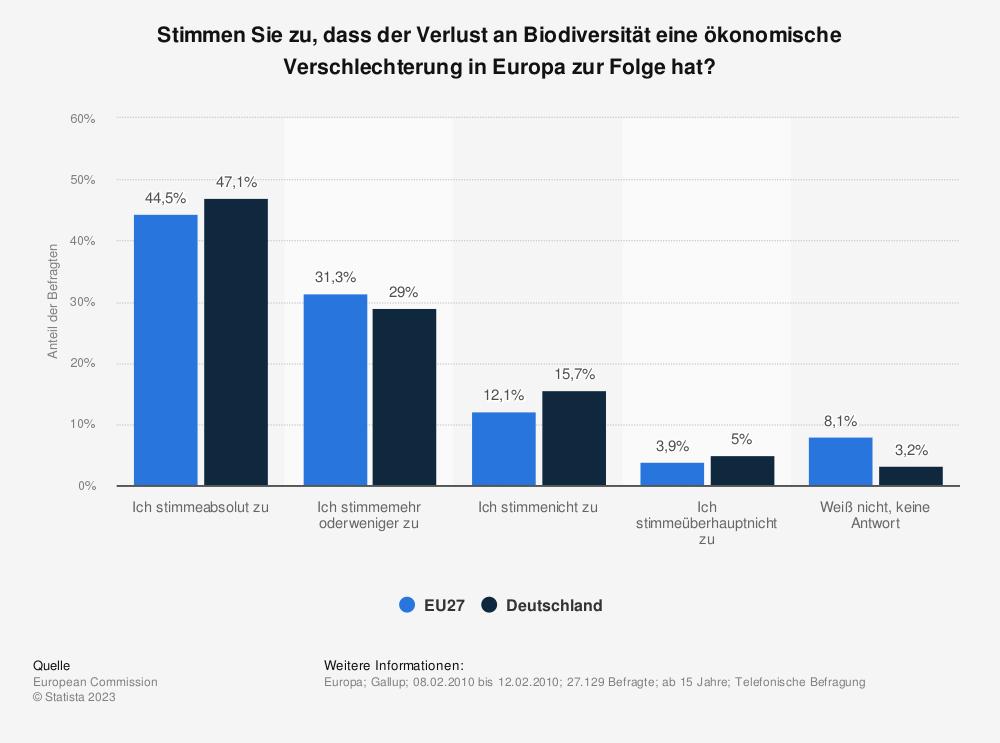 Statistik: Stimmen Sie zu, dass der Verlust an Biodiversität eine ökonomische Verschlechterung in Europa zur Folge hat? | Statista