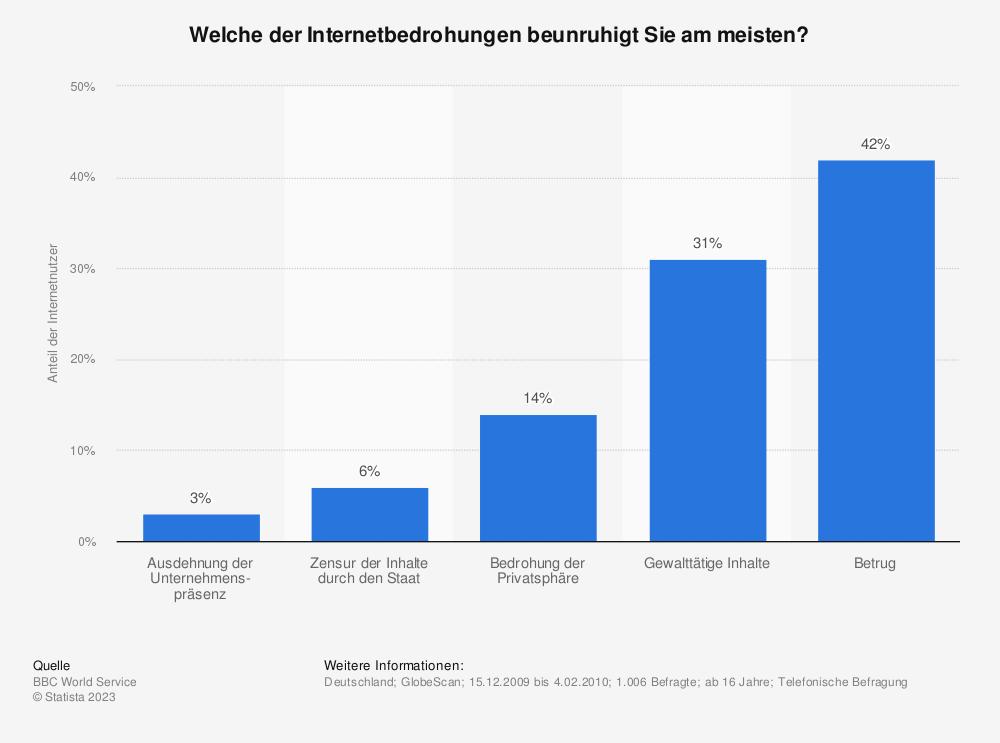 Statistik: Welche der Internetbedrohungen beunruhigt Sie am meisten? | Statista