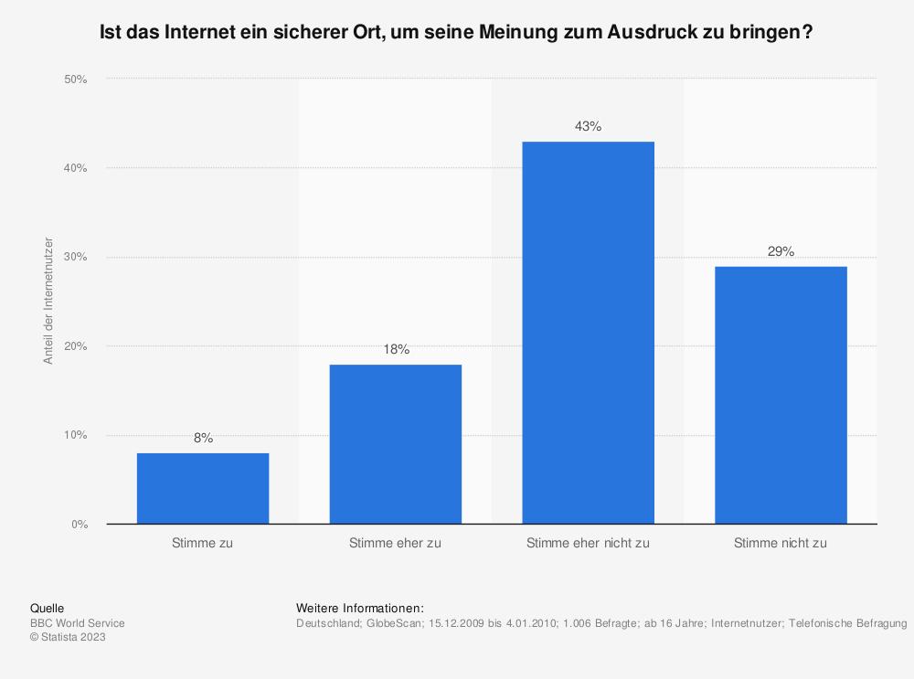 Statistik: Ist das Internet ein sicherer Ort, um seine Meinung zum Ausdruck zu bringen? | Statista