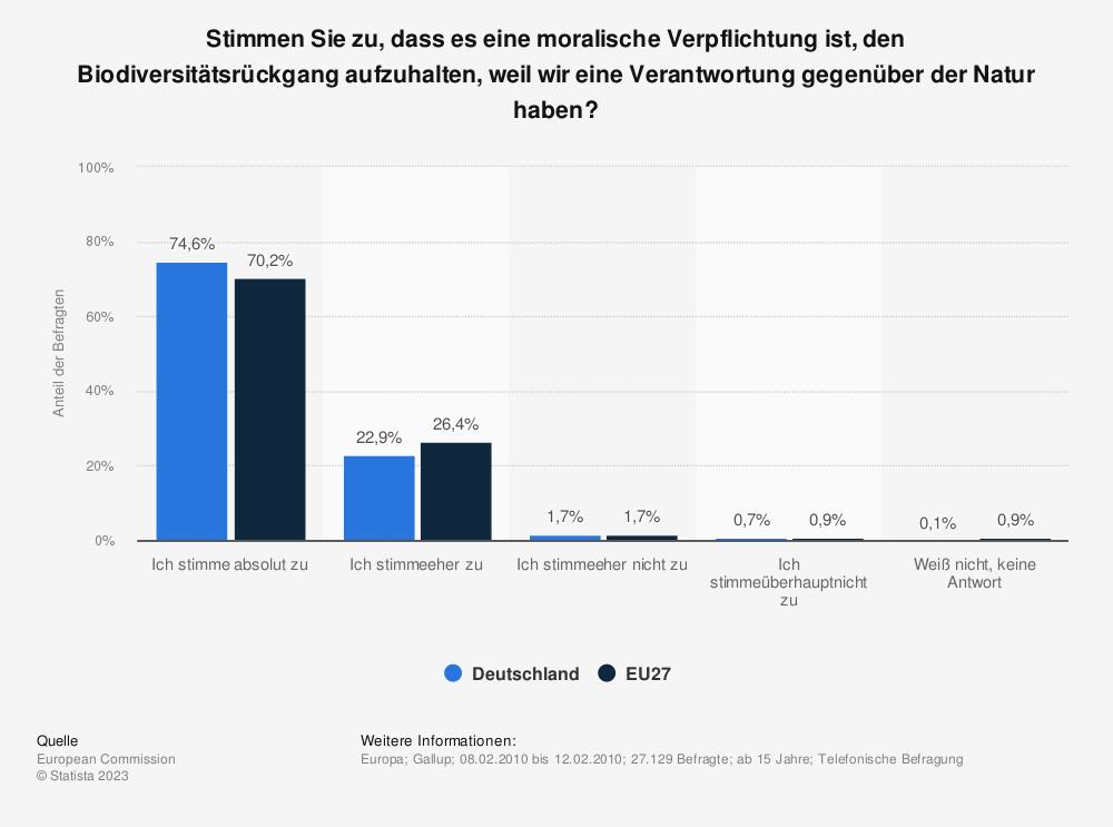 Statistik: Stimmen Sie zu, dass es eine moralische Verpflichtung ist, den Biodiversitätsrückgang aufzuhalten, weil wir eine Verantwortung gegenüber der Natur haben? | Statista