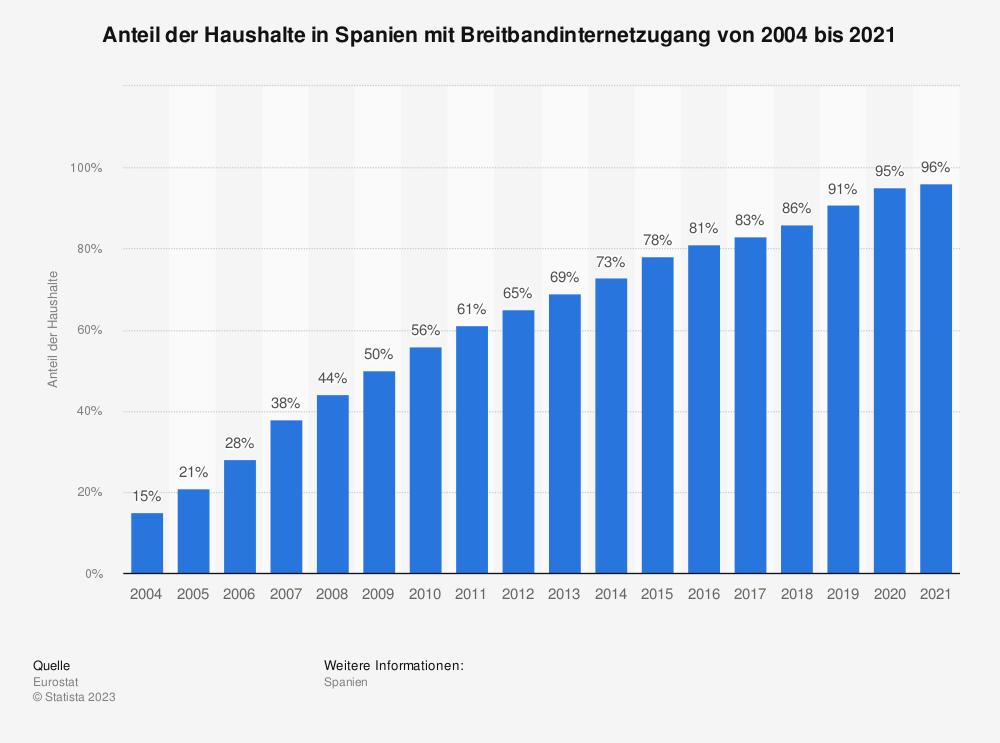 Statistik: Anteil der Haushalte in Spanien mit Breitbandzugang von 2004 bis 2018 | Statista