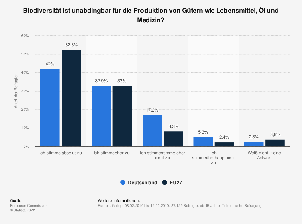 Statistik: Biodiversität ist unabdingbar für die Produktion von Gütern wie Lebensmittel, Öl und Medizin? | Statista
