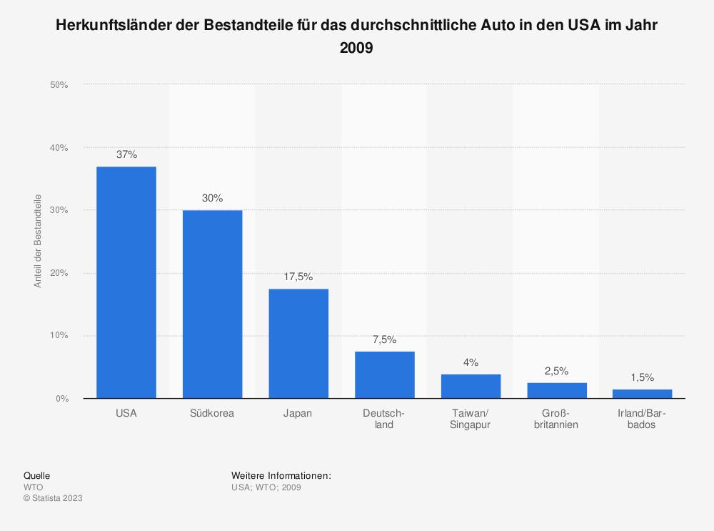 Statistik: Herkunftsländer der Bestandteile für das durchschnittliche Auto in den USA im Jahr 2009 | Statista