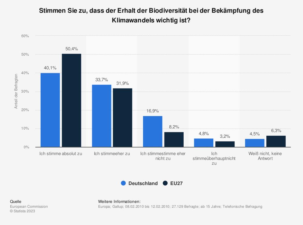 Statistik: Stimmen Sie zu, dass der Erhalt der Biodiversität bei der Bekämpfung des Klimawandels wichtig ist? | Statista