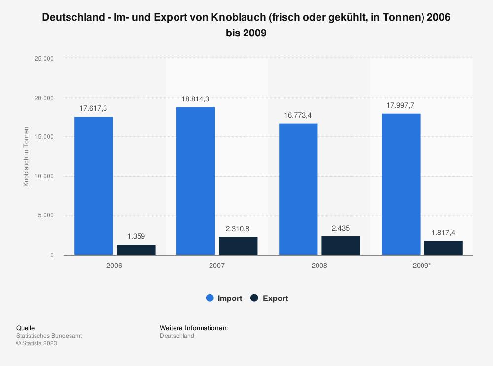 Statistik: Deutschland - Im- und Export von Knoblauch (frisch oder gekühlt, in Tonnen) 2006 bis 2009 | Statista
