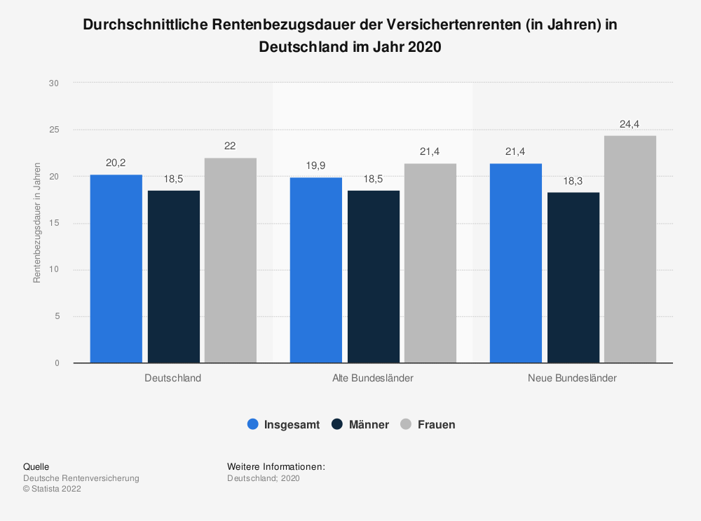 Statistik: Durchschnittliche Rentenbezugsdauer der Versichertenrenten (in Jahren) in Deutschland im Jahr 2016 | Statista