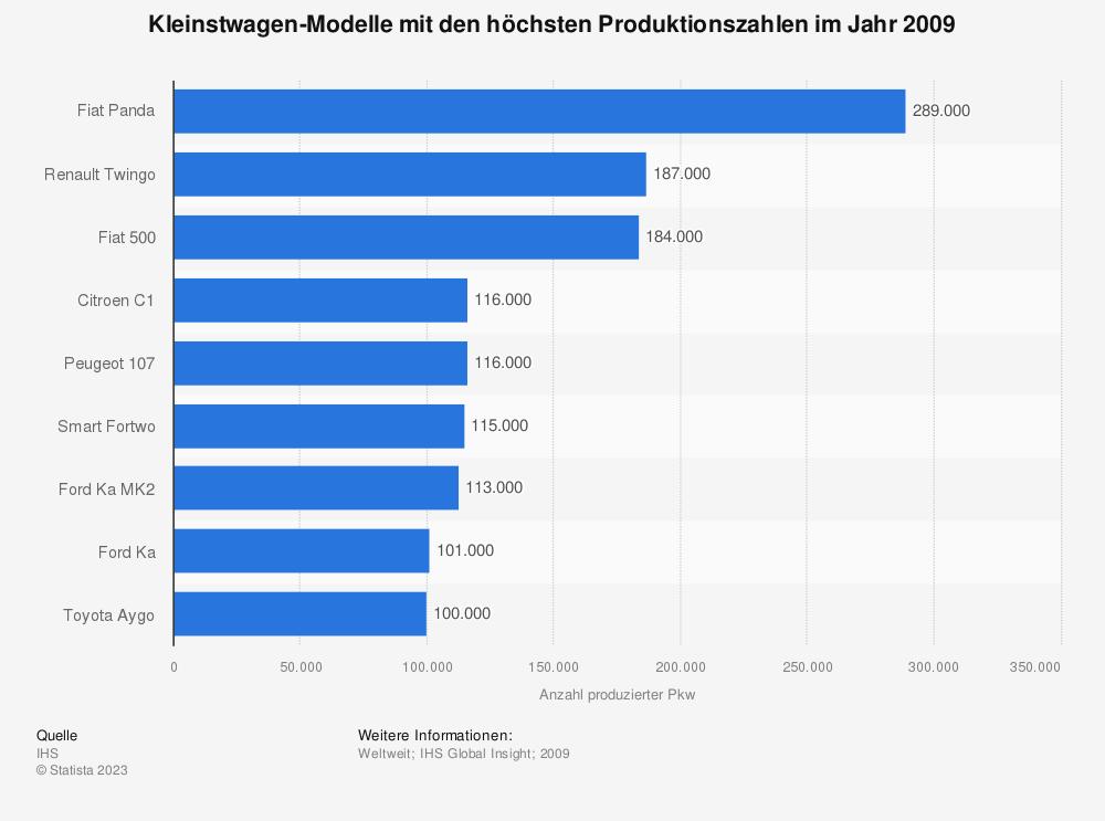 Statistik: Kleinstwagen-Modelle mit den höchsten Produktionszahlen im Jahr 2009 | Statista