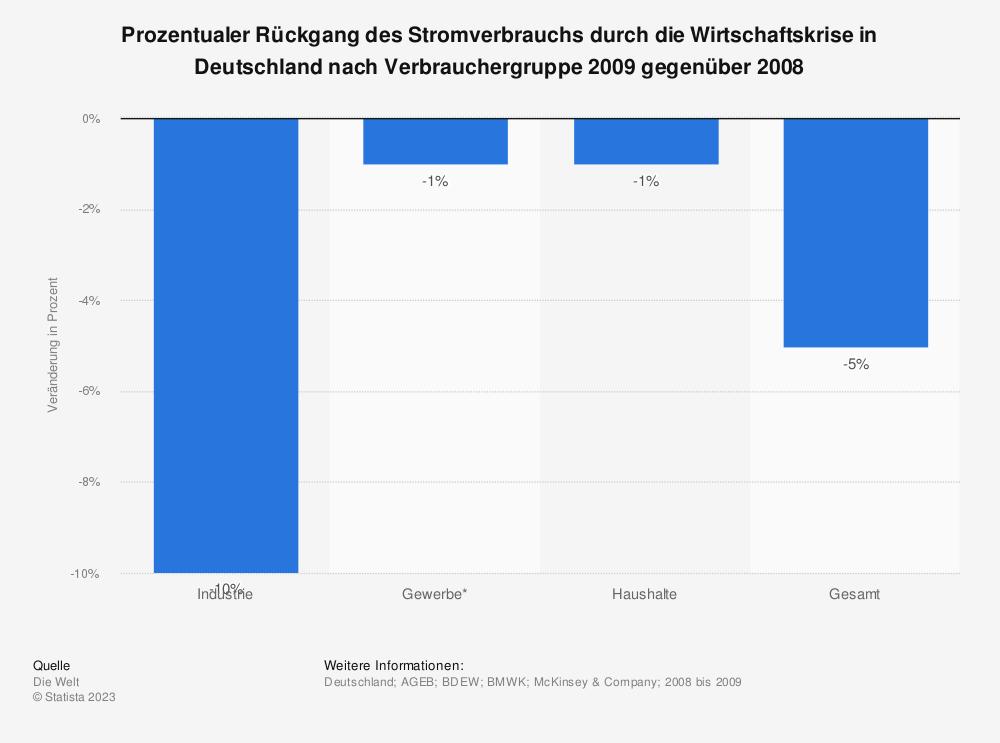 Statistik: Prozentualer Rückgang des Stromverbrauchs durch die Wirtschaftskrise in Deutschland nach Verbrauchergruppe 2009 gegenüber 2008   Statista
