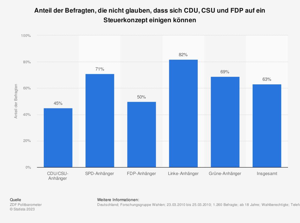 Statistik: Anteil der Befragten, die nicht glauben, dass sich CDU, CSU und FDP auf ein Steuerkonzept einigen können | Statista
