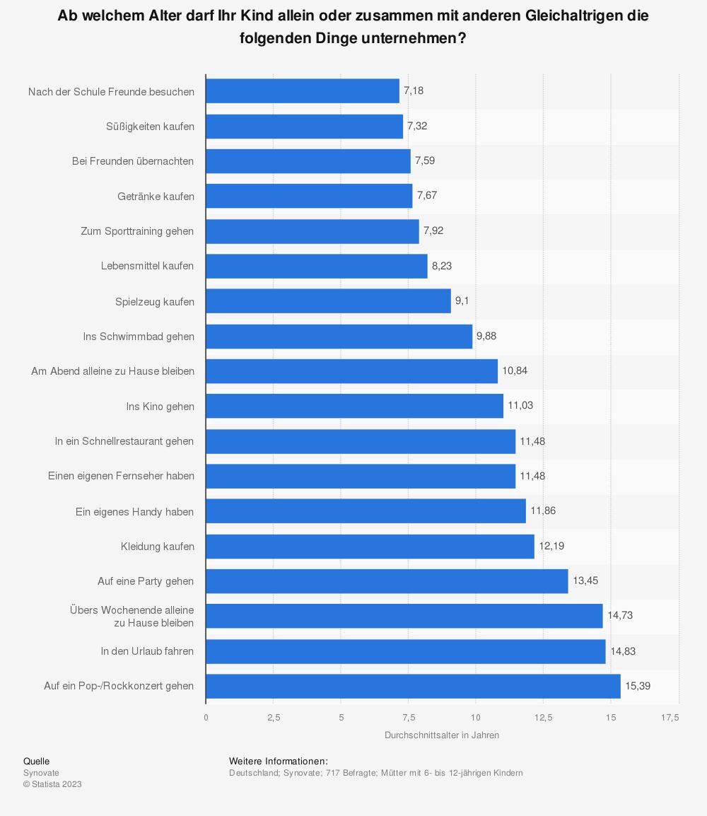 Statistik: Ab welchem Alter darf Ihr Kind allein oder zusammen mit anderen Gleichaltrigen die folgenden Dinge unternehmen? | Statista