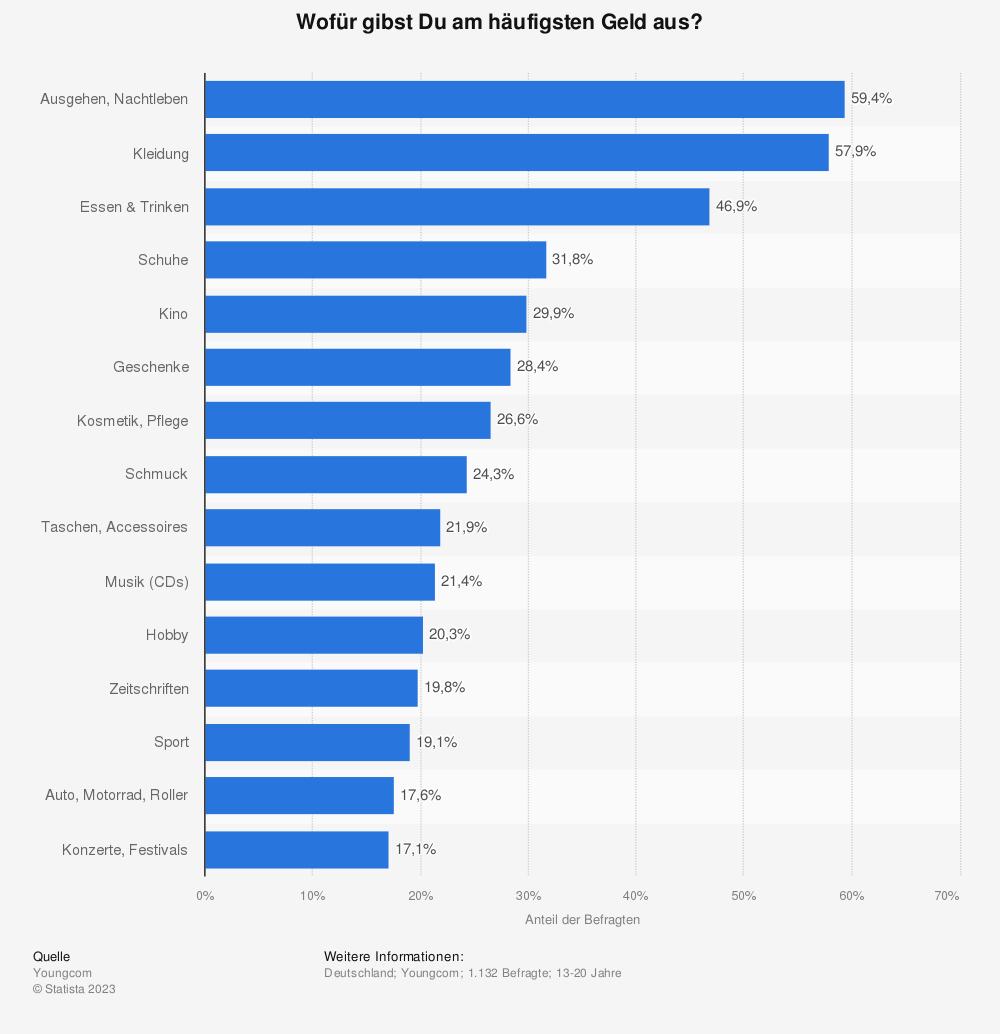 Statistik: Wofür gibst Du am häufigsten Geld aus? | Statista