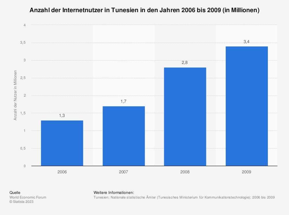 Statistik: Anzahl der Internetnutzer in Tunesien in den Jahren 2006 bis 2009 (in Millionen) | Statista