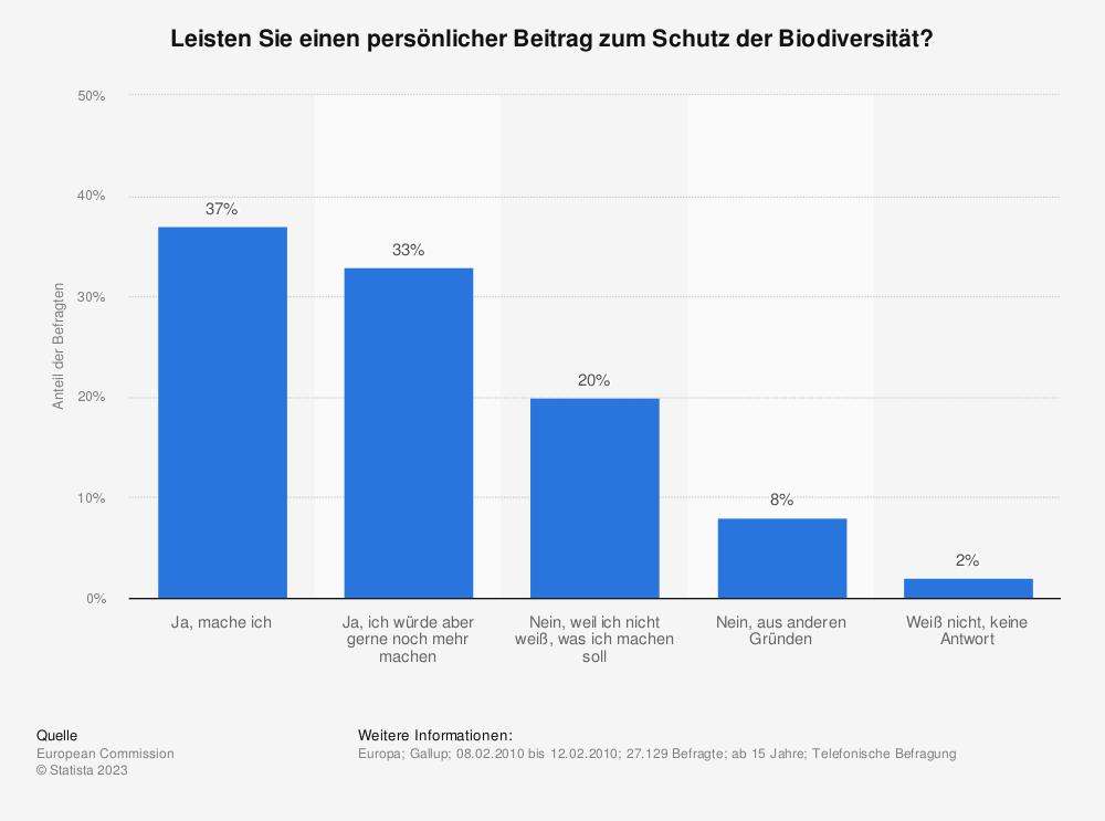 Statistik: Leisten Sie einen persönlicher Beitrag zum Schutz der Biodiversität? | Statista